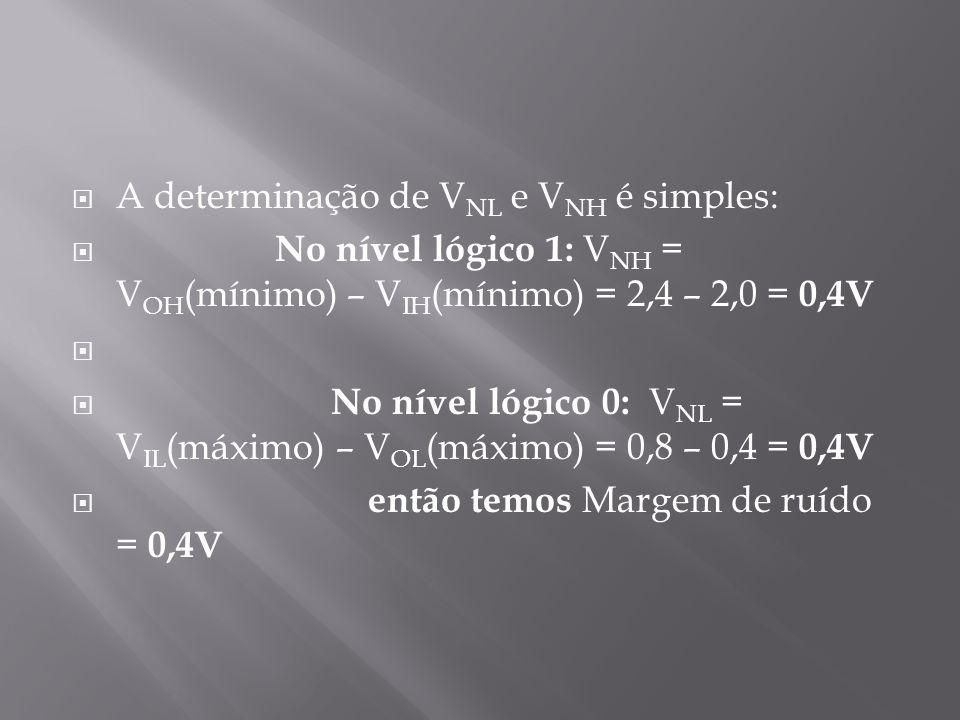  A determinação de V NL e V NH é simples:  No nível lógico 1: V NH = V OH (mínimo) – V IH (mínimo) = 2,4 – 2,0 = 0,4V   No nível lógico 0: V NL =