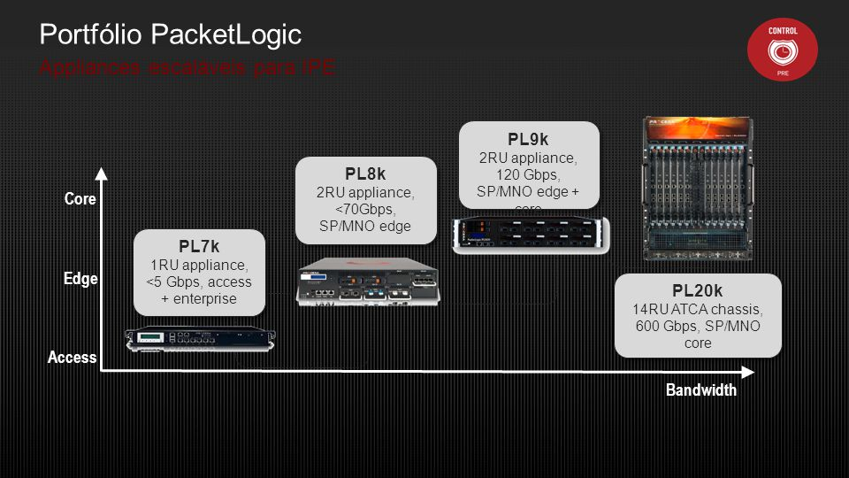 Portfólio PacketLogic Appliances escaláveis para IPE Core Edge Access Bandwidth PL7k 1RU appliance, <5 Gbps, access + enterprise PL7k 1RU appliance, <5 Gbps, access + enterprise PL9k 2RU appliance, 120 Gbps, SP/MNO edge + core PL9k 2RU appliance, 120 Gbps, SP/MNO edge + core PL20k 14RU ATCA chassis, 600 Gbps, SP/MNO core PL20k 14RU ATCA chassis, 600 Gbps, SP/MNO core PL8k 2RU appliance, <70Gbps, SP/MNO edge PL8k 2RU appliance, <70Gbps, SP/MNO edge