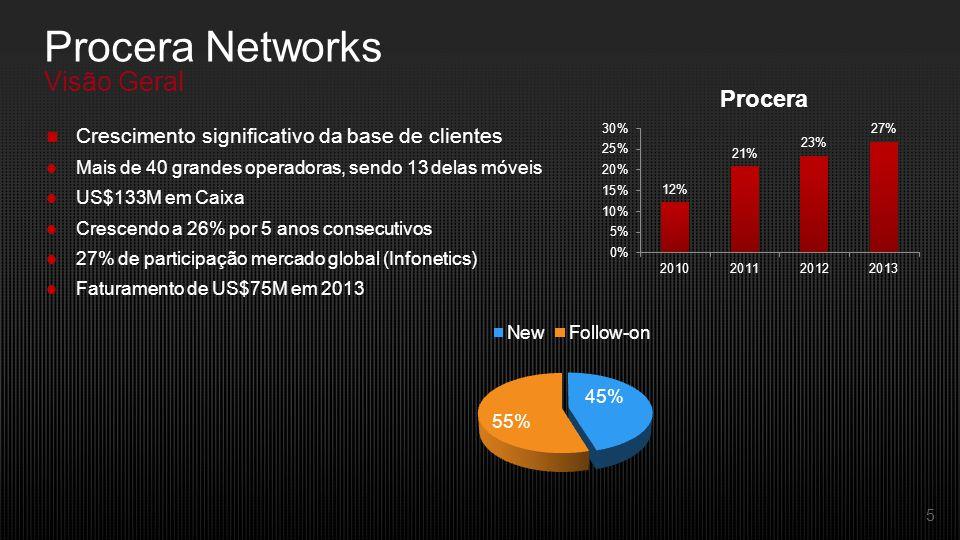 5 Crescimento significativo da base de clientes Mais de 40 grandes operadoras, sendo 13 delas móveis US$133M em Caixa Crescendo a 26% por 5 anos consecutivos 27% de participação mercado global (Infonetics) Faturamento de US$75M em 2013 Procera Networks Visão Geral
