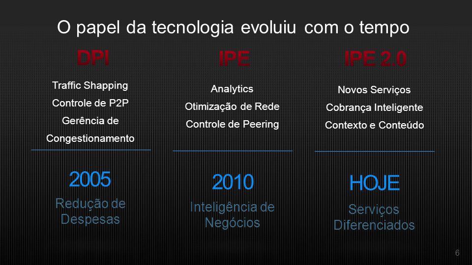 6 O papel da tecnologia evoluiu com o tempo Traffic Shapping Controle de P2P Gerência de Congestionamento 2005 Redução de Despesas Analytics Otimização de Rede Controle de Peering 2010 Inteligência de Negócios Novos Serviços Cobrança Inteligente Contexto e Conteúdo HOJE Serviços Diferenciados