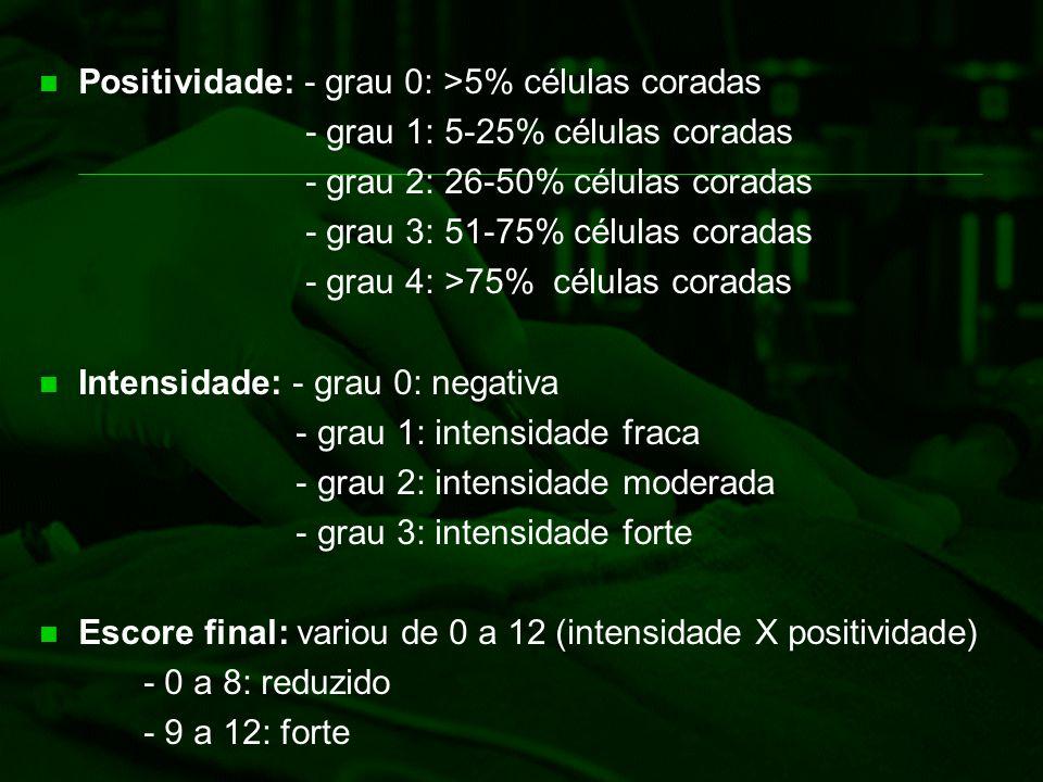 Positividade: - grau 0: >5% células coradas - grau 1: 5-25% células coradas - grau 2: 26-50% células coradas - grau 3: 51-75% células coradas - grau 4