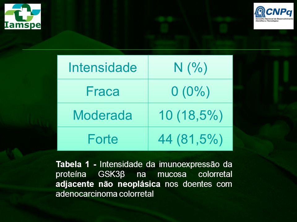 Tabela 1 - Intensidade da imunoexpressão da proteína GSK3β na mucosa colorretal adjacente não neoplásica nos doentes com adenocarcinoma colorretal