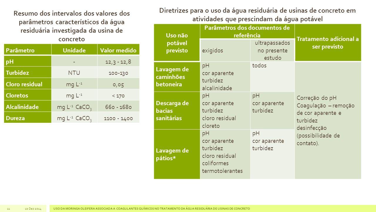 11 Uso não potável previsto Parâmetros dos documentos de referência Tratamento adicional a ser previsto exigidos ultrapassados no presente estudo Lava