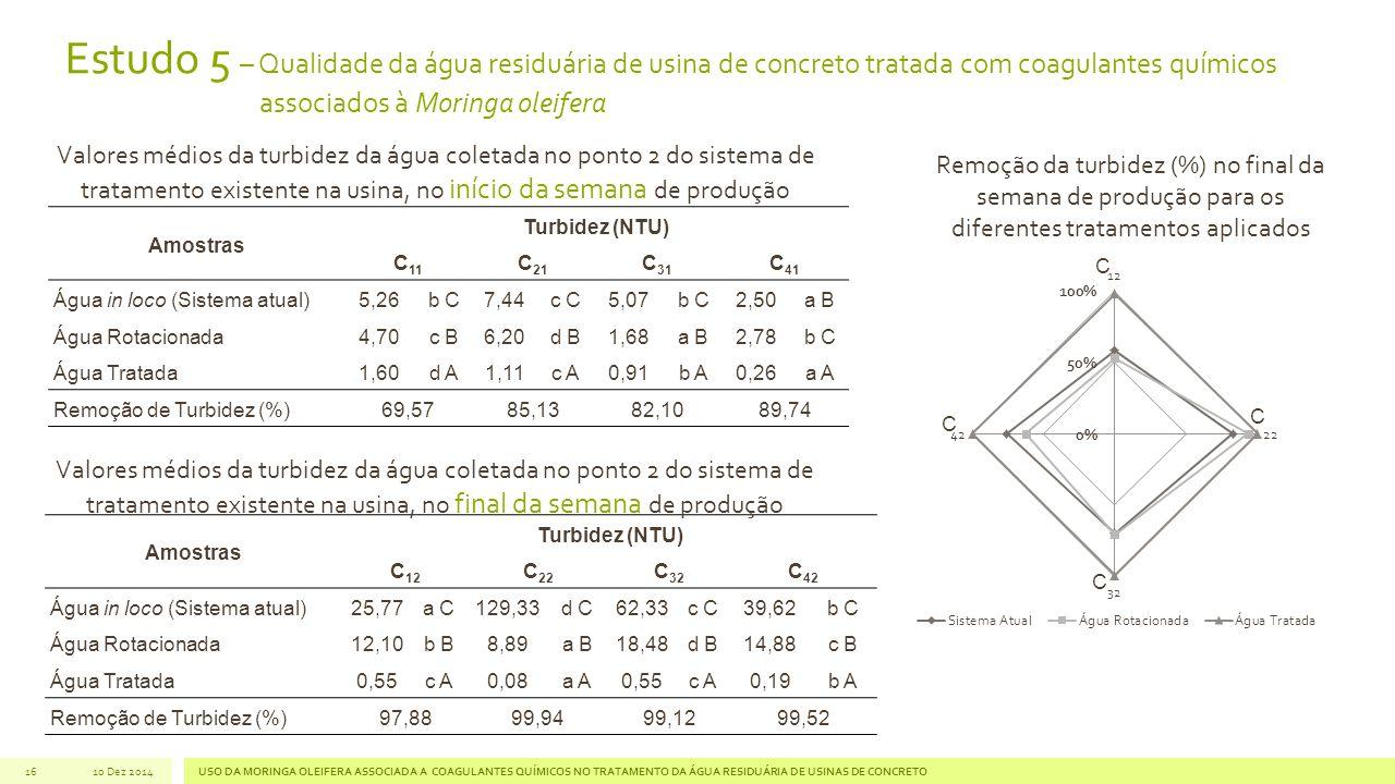 16 Amostras Turbidez (NTU) C 11 C 21 C 31 C 41 Água in loco (Sistema atual)5,26b C7,44c C5,07b C2,50a B Água Rotacionada4,70c B6,20d B1,68a B2,78b C Água Tratada1,60d A1,11c A0,91b A0,26a A Remoção de Turbidez (%)69,5785,1382,1089,74 Valores médios da turbidez da água coletada no ponto 2 do sistema de tratamento existente na usina, no início da semana de produção Amostras Turbidez (NTU) C 12 C 22 C 32 C 42 Água in loco (Sistema atual)25,77a C129,33d C62,33c C39,62b C Água Rotacionada12,10b B8,89a B18,48d B14,88c B Água Tratada0,55c A0,08a A0,55c A0,19b A Remoção de Turbidez (%)97,8899,9499,1299,52 Valores médios da turbidez da água coletada no ponto 2 do sistema de tratamento existente na usina, no final da semana de produção C C C C Remoção da turbidez (%) no final da semana de produção para os diferentes tratamentos aplicados Estudo 5 – Qualidade da água residuária de usina de concreto tratada com coagulantes químicos associados à Moringa oleifera 10 Dez 2014USO DA MORINGA OLEIFERA ASSOCIADA A COAGULANTES QUÍMICOS NO TRATAMENTO DA ÁGUA RESIDUÁRIA DE USINAS DE CONCRETO