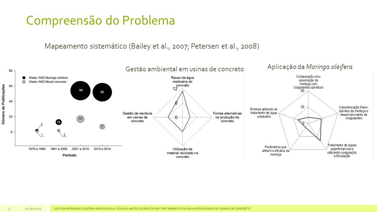 Compreensão do Problema 5 Gestão ambiental em usinas de concreto Aplicação da Moringa oleifera Mapeamento sistemático (Bailey et al., 2007; Petersen et al., 2008) 10 Dez 2014USO DA MORINGA OLEIFERA ASSOCIADA A COAGULANTES QUÍMICOS NO TRATAMENTO DA ÁGUA RESIDUÁRIA DE USINAS DE CONCRETO