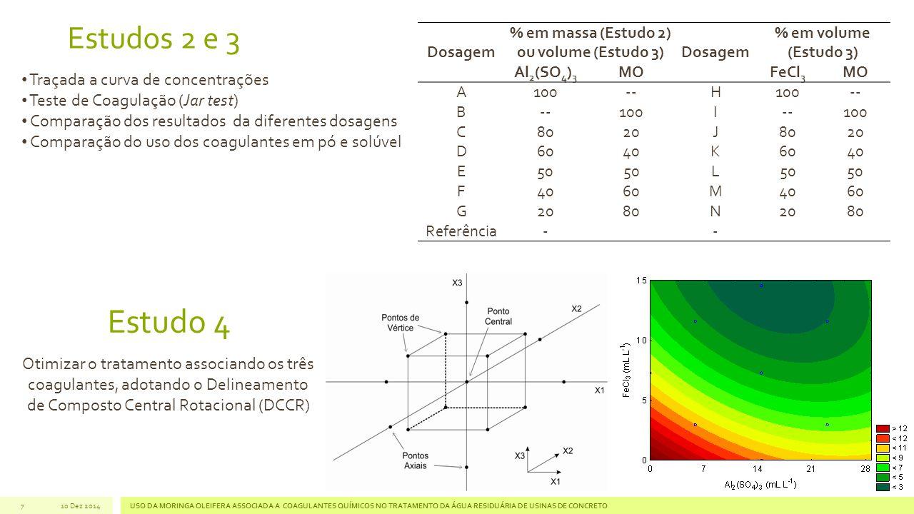 7 Estudos 2 e 3 Dosagem % em massa (Estudo 2) ou volume (Estudo 3) Dosagem % em volume (Estudo 3) Al 2 (SO 4 ) 3 MOFeCl 3 MO A100--H100-- B 100I--100 C8020J8020 D6040K6040 E50 L F4060M4060 G2080N2080 Referência -- Estudo 4 Traçada a curva de concentrações Teste de Coagulação (Jar test) Comparação dos resultados da diferentes dosagens Comparação do uso dos coagulantes em pó e solúvel Otimizar o tratamento associando os três coagulantes, adotando o Delineamento de Composto Central Rotacional (DCCR) 10 Dez 2014USO DA MORINGA OLEIFERA ASSOCIADA A COAGULANTES QUÍMICOS NO TRATAMENTO DA ÁGUA RESIDUÁRIA DE USINAS DE CONCRETO