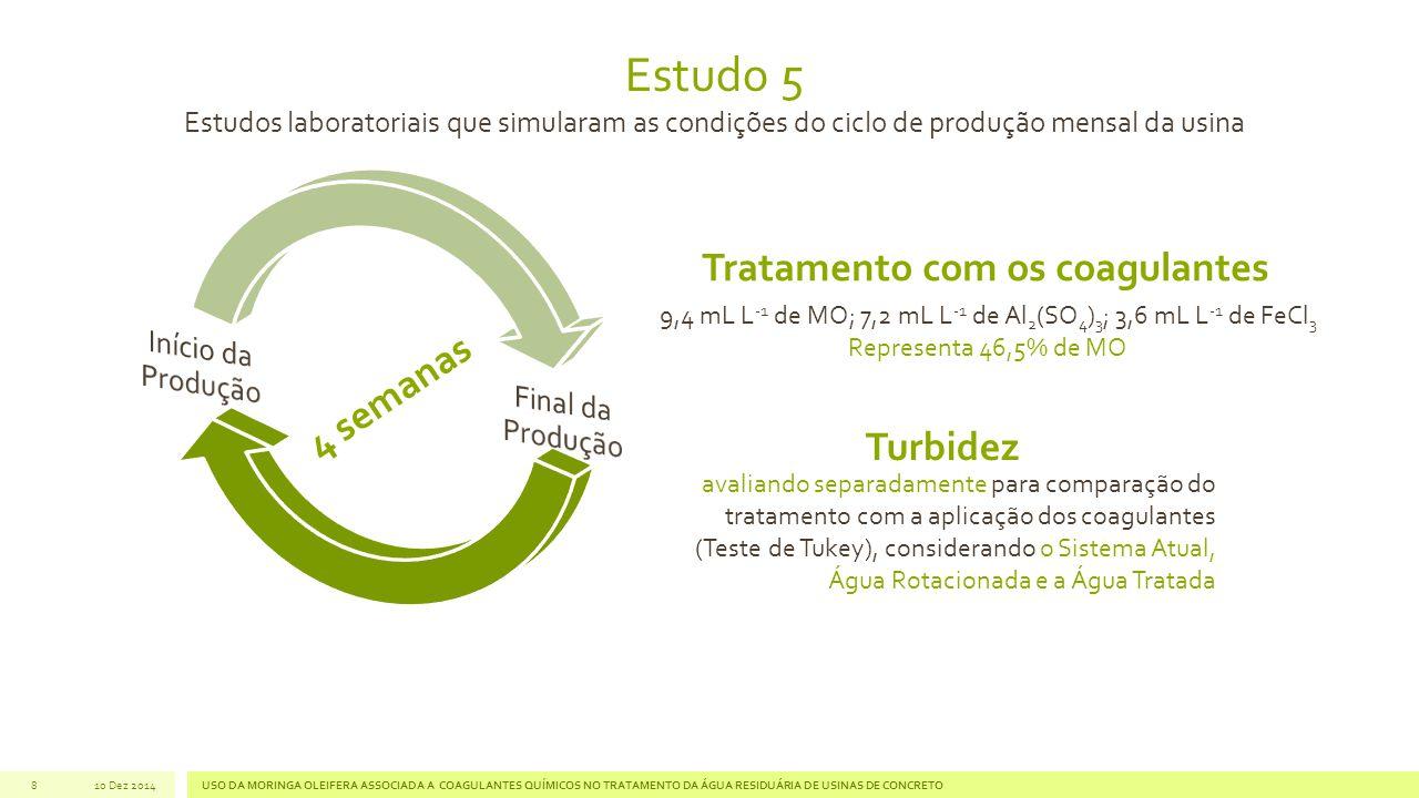 8 Estudo 5 Estudos laboratoriais que simularam as condições do ciclo de produção mensal da usina 4 semanas Turbidez avaliando separadamente para comparação do tratamento com a aplicação dos coagulantes (Teste de Tukey), considerando o Sistema Atual, Água Rotacionada e a Água Tratada 9,4 mL L -1 de MO; 7,2 mL L -1 de Al 2 (SO 4 ) 3 ; 3,6 mL L -1 de FeCl 3 Representa 46,5% de MO Tratamento com os coagulantes 10 Dez 2014USO DA MORINGA OLEIFERA ASSOCIADA A COAGULANTES QUÍMICOS NO TRATAMENTO DA ÁGUA RESIDUÁRIA DE USINAS DE CONCRETO