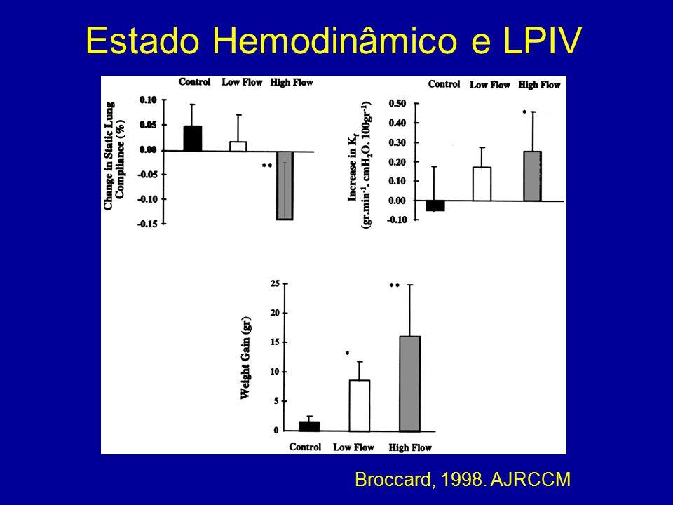 Broccard, 1998. AJRCCM Estado Hemodinâmico e LPIV