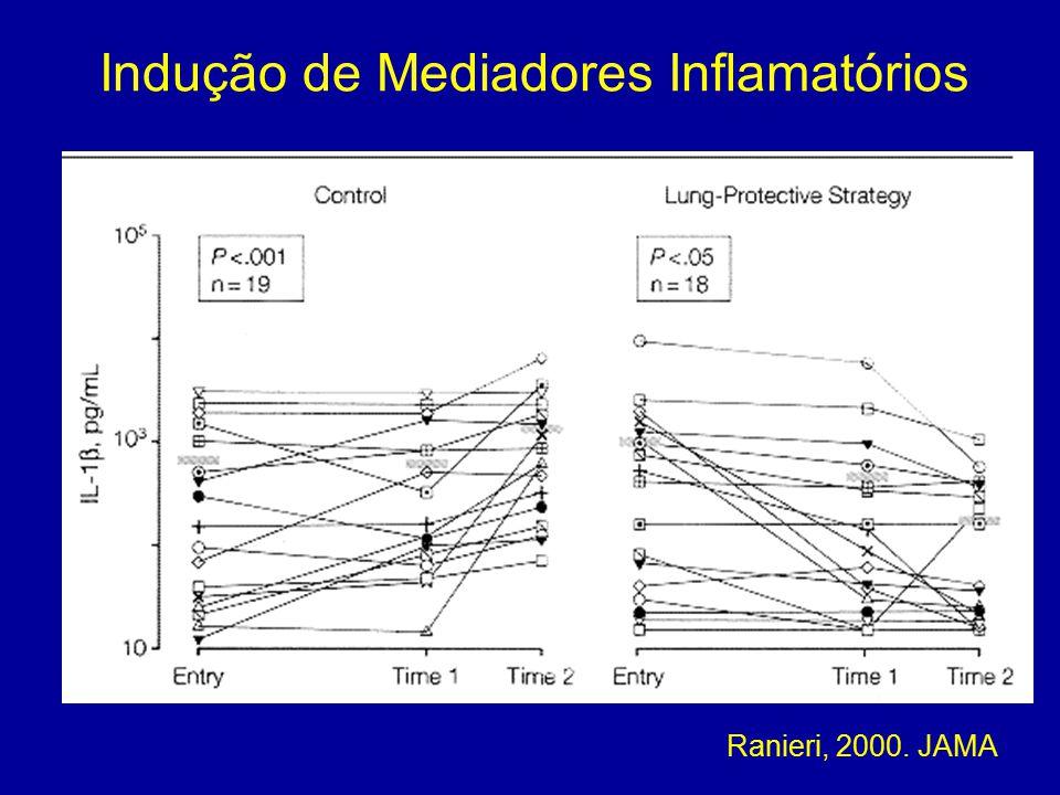 Ranieri, 2000. JAMA Indução de Mediadores Inflamatórios