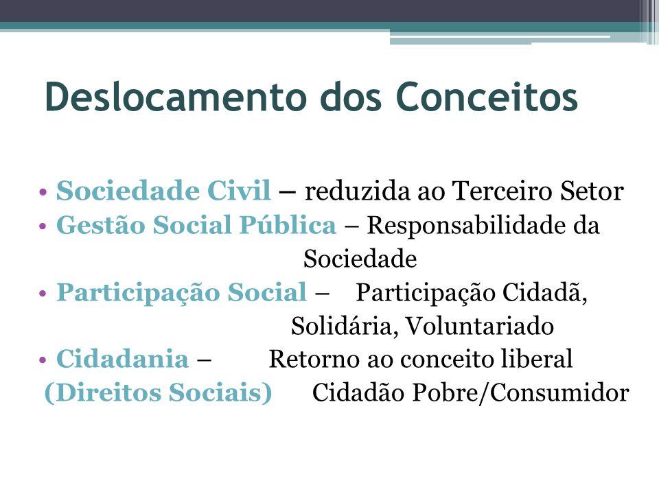 Deslocamento dos Conceitos Sociedade Civil – reduzida ao Terceiro Setor Gestão Social Pública – Responsabilidade da Sociedade Participação Social – Pa