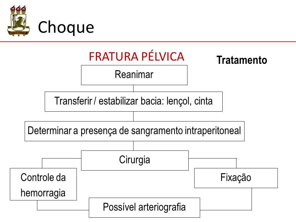 Tratamento Transferir / estabilizar bacia: lençol, cinta Determinar a presença de sangramento intraperitoneal Possível arteriografia Controle da hemorragia Fixação Reanimar Cirurgia FRATURA PÉLVICA Choque