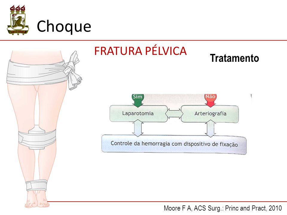 FRATURA PÉLVICA Tratamento Moore F A, ACS Surg.: Princ and Pract, 2010 Choque