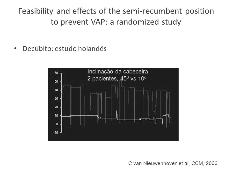 Feasibility and effects of the semi-recumbent position to prevent VAP: a randomized study Decúbito: estudo holandês C van Nieuwenhoven et al, CCM, 200