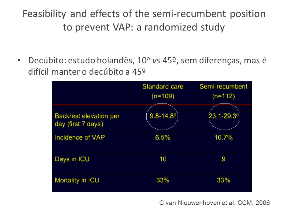 Feasibility and effects of the semi-recumbent position to prevent VAP: a randomized study Decúbito: estudo holandês, 10 o vs 45º, sem diferenças, mas