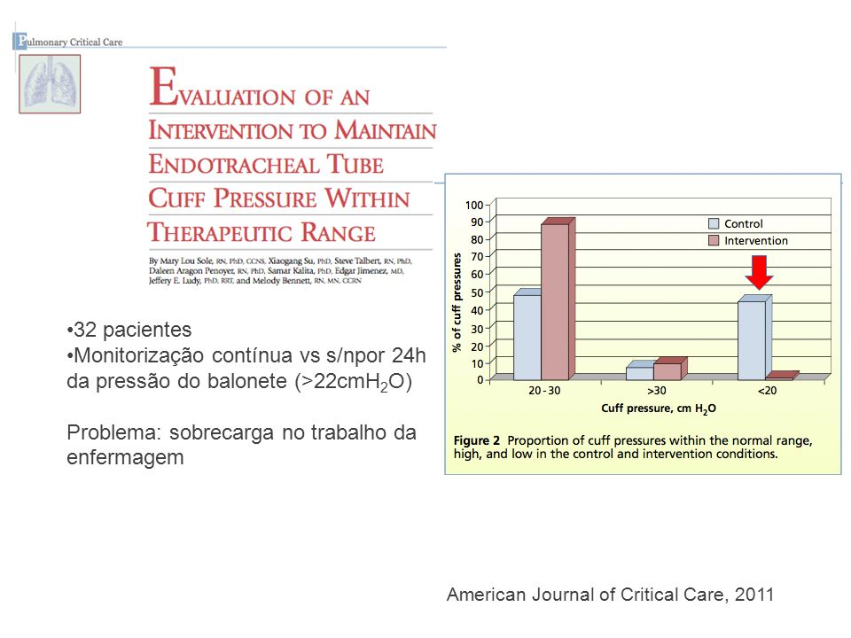 American Journal of Critical Care, 2011 32 pacientes Monitorização contínua vs s/npor 24h da pressão do balonete (>22cmH 2 O) Problema: sobrecarga no