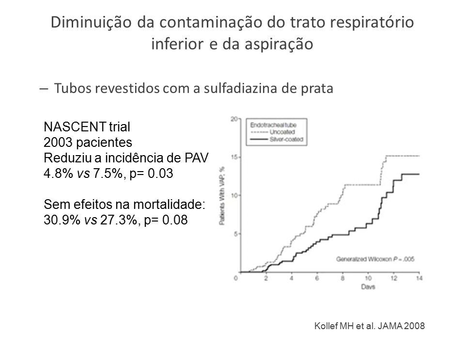 Diminuição da contaminação do trato respiratório inferior e da aspiração – Tubos revestidos com a sulfadiazina de prata NASCENT trial 2003 pacientes Reduziu a incidência de PAV 4.8% vs 7.5%, p= 0.03 Sem efeitos na mortalidade: 30.9% vs 27.3%, p= 0.08 Kollef MH et al.