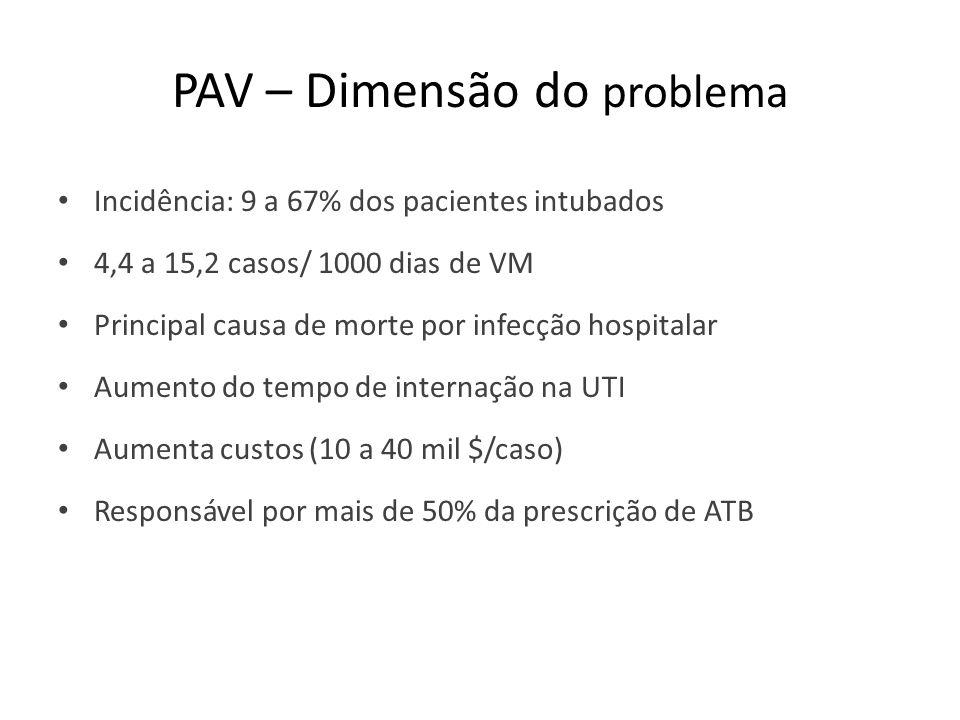 PAV – Dimensão do problema Incidência: 9 a 67% dos pacientes intubados 4,4 a 15,2 casos/ 1000 dias de VM Principal causa de morte por infecção hospitalar Aumento do tempo de internação na UTI Aumenta custos (10 a 40 mil $/caso) Responsável por mais de 50% da prescrição de ATB