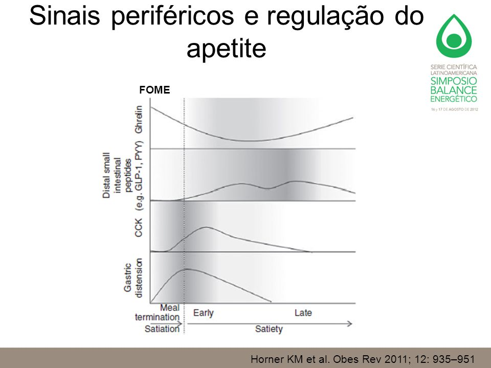 Sinais periféricos e regulação do apetite Horner KM et al. Obes Rev 2011; 12: 935–951 FOME