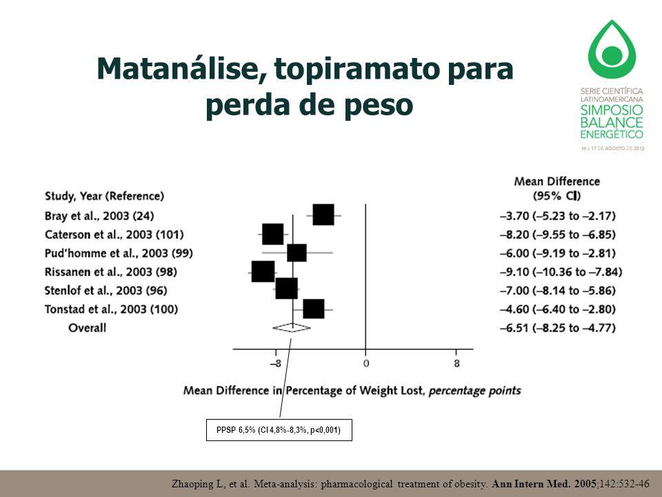 Matanálise, topiramato para perda de peso Zhaoping L, et al. Meta-analysis: pharmacological treatment of obesity. Ann Intern Med. 2005;142:532-46 PPSP