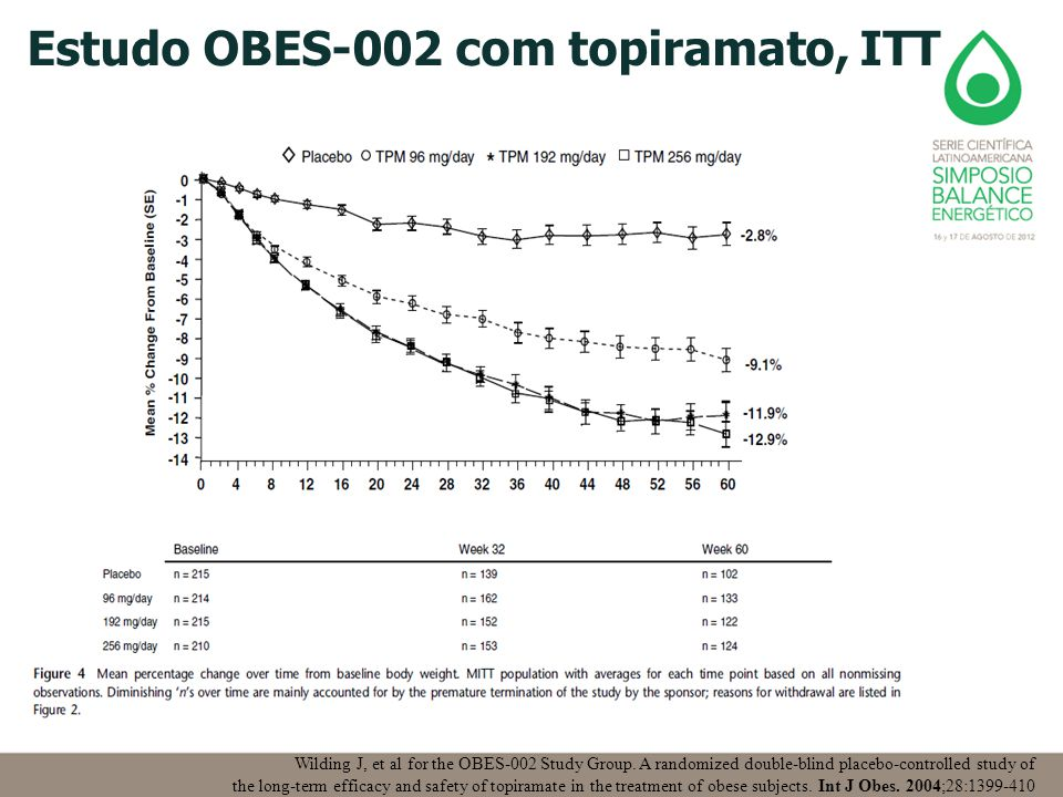 Wilding J, et al for the OBES-002 Study Group. A randomized double-blind placebo-controlled study of the long-term efficacy and safety of topiramate i