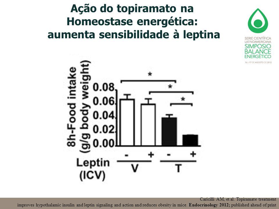 Ação do topiramato na Homeostase energética: aumenta sensibilidade à leptina Caricilli AM, et al. Topiramate treatment improves hypothalamic insulin a