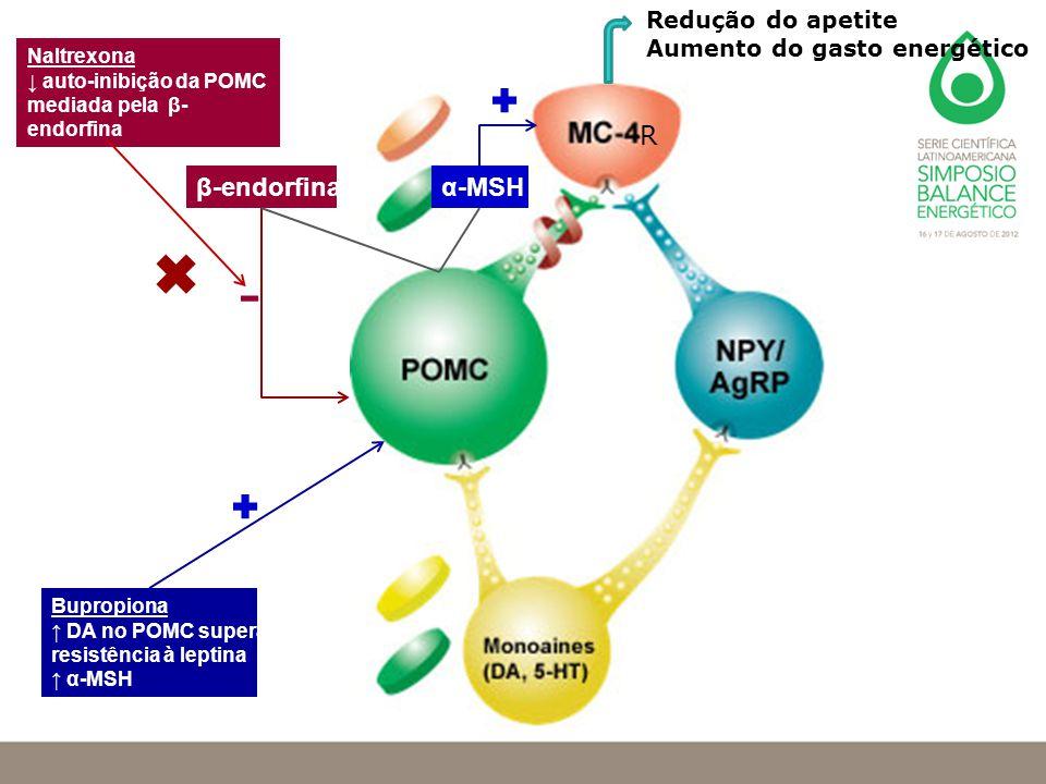 α-MSHβ-endorfina Bupropiona ↑ DA no POMC supera resistência à leptina ↑ α-MSH Naltrexona ↓ auto-inibição da POMC mediada pela β- endorfina Redução do