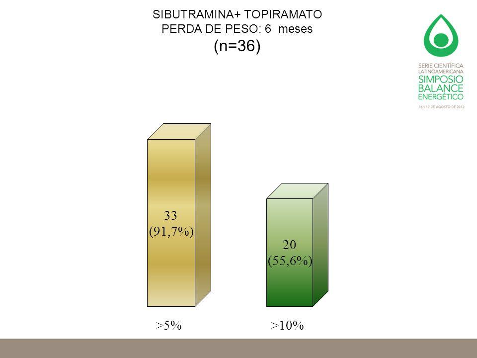 SIBUTRAMINA+ TOPIRAMATO PERDA DE PESO: 6 meses (n=36) 20 (55,6%) >5%>10% 33 (91,7%)