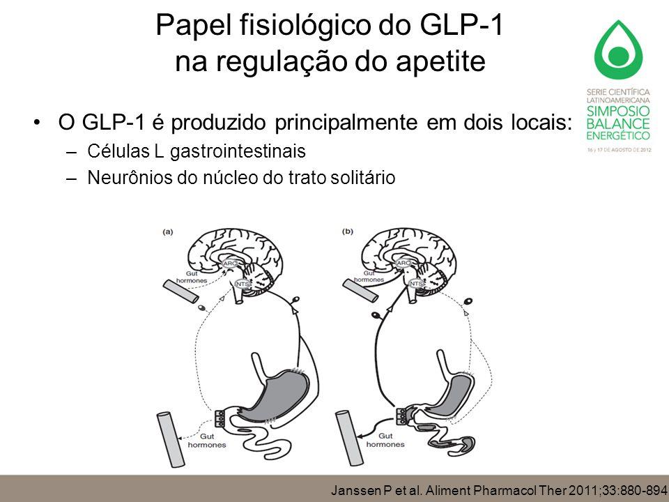 Papel fisiológico do GLP-1 na regulação do apetite O GLP-1 é produzido principalmente em dois locais: –Células L gastrointestinais –Neurônios do núcle