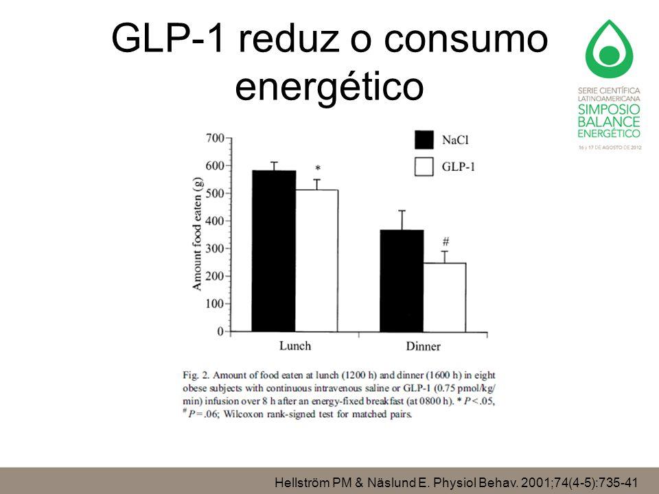 GLP-1 reduz o consumo energético Hellström PM & Näslund E. Physiol Behav. 2001;74(4-5):735-41