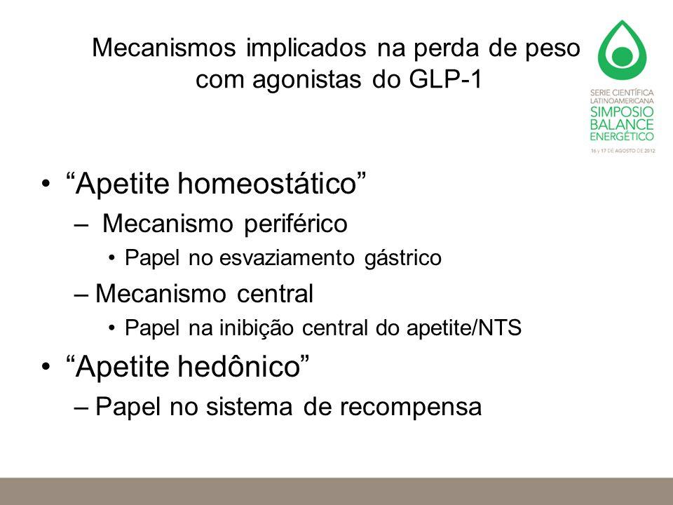 """Mecanismos implicados na perda de peso com agonistas do GLP-1 """"Apetite homeostático"""" – Mecanismo periférico Papel no esvaziamento gástrico –Mecanismo"""