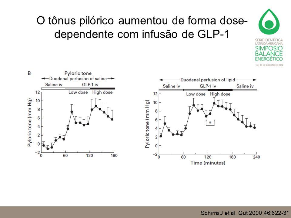 Schirra J et al. Gut 2000;46:622-31 O tônus pilórico aumentou de forma dose- dependente com infusão de GLP-1