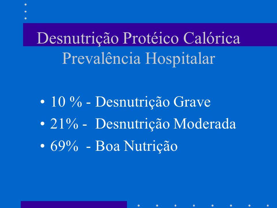 Desnutrição Protéico Calórica em Hospitais Brasileiros IBANUTRI - Inquérito Nacional 25 Hospitais Públicos 4000 Pacientes Estudados Fonte: SBNPE