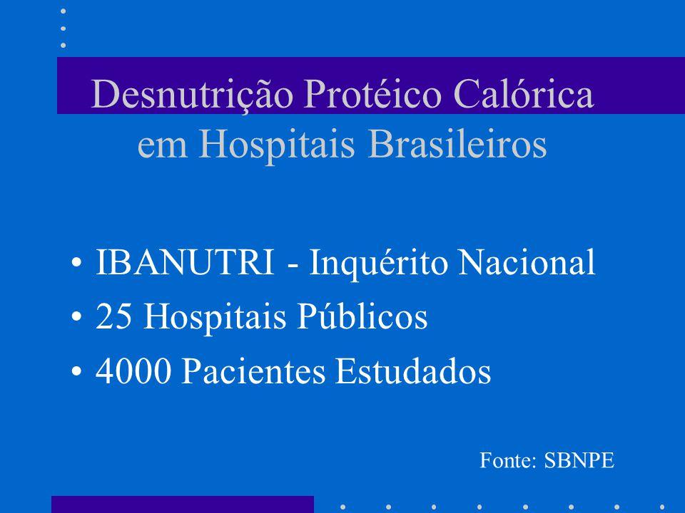 Desnutrição Protéico Calórica em Hospitais Brasileiros 12,6 % - Desnutrição Grave 35,5% - Desnutrição Moderada Associação de Tempo de Permanência Hospitalar e Desnutrição Fonte: SBNPE