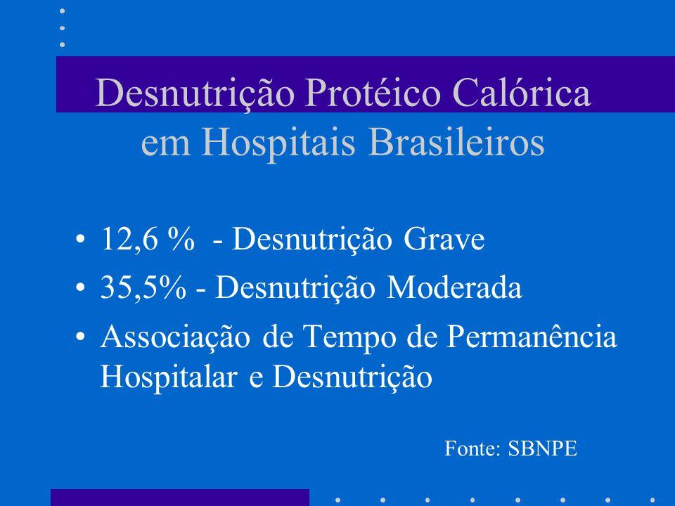 Desnutrição Protéico Calórica em Hospitais Brasileiros 12,6 % - Desnutrição Grave 35,5% - Desnutrição Moderada Associação de Tempo de Permanência Hosp