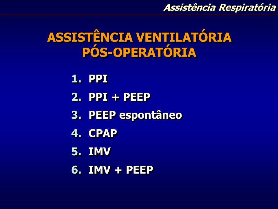 Assistência Respiratória ASSISTÊNCIA VENTILATÓRIA PÓS-OPERATÓRIA PÓS-OPERATÓRIA 1.PPI 2.PPI + PEEP 3.PEEP espontâneo 4.CPAP 5.IMV 6.IMV + PEEP 1.PPI 2