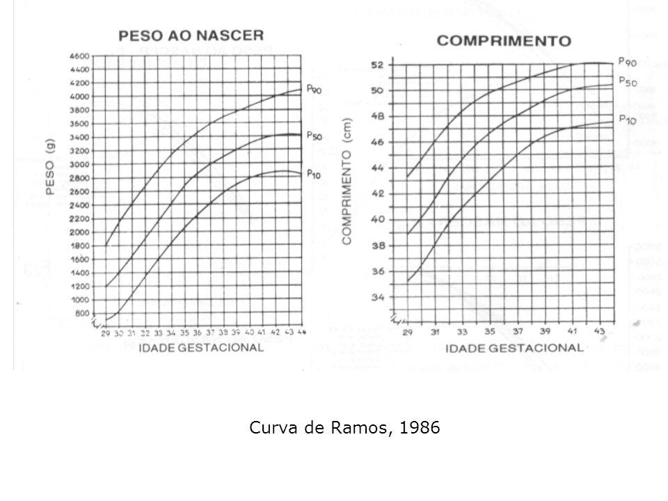 Curva de Ramos, 1986