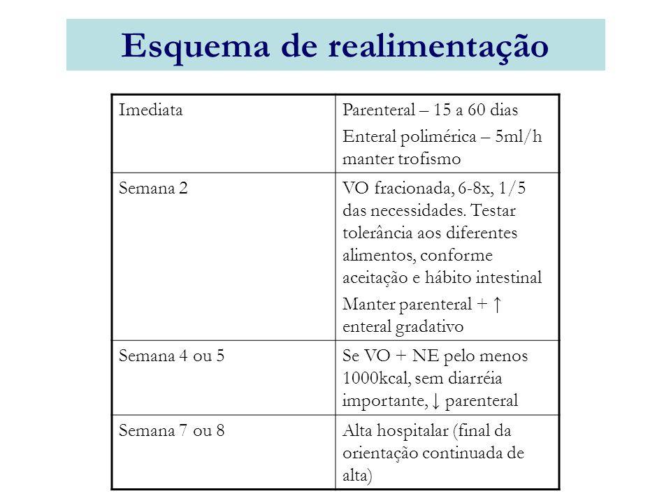 ImediataParenteral – 15 a 60 dias Enteral polimérica – 5ml/h manter trofismo Semana 2VO fracionada, 6-8x, 1/5 das necessidades.