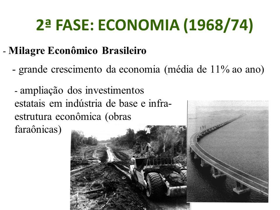 2ª FASE: ECONOMIA (1968/74) - Milagre Econômico Brasileiro - grande crescimento da economia (média de 11% ao ano) - ampliação dos investimentos estatais em indústria de base e infra- estrutura econômica (obras faraônicas)