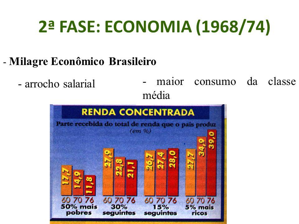 2ª FASE: ECONOMIA (1968/74) - Milagre Econômico Brasileiro - arrocho salarial - maior consumo da classe média