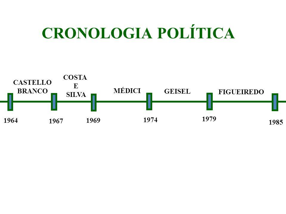 CRONOLOGIA POLÍTICA CASTELLO BRANCO COSTA E SILVA MÉDICI GEISEL FIGUEIREDO 1964 1967 1969 1974 1979 1985