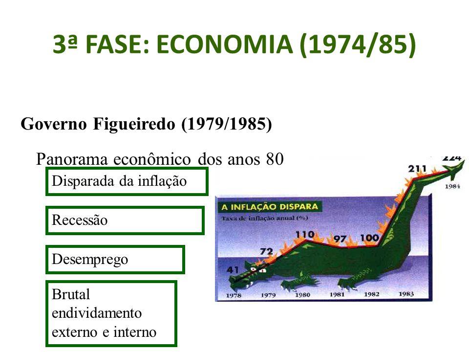 3ª FASE: ECONOMIA (1974/85) Governo Figueiredo (1979/1985) Panorama econômico dos anos 80 Disparada da inflação Recessão Desemprego Brutal endividamento externo e interno