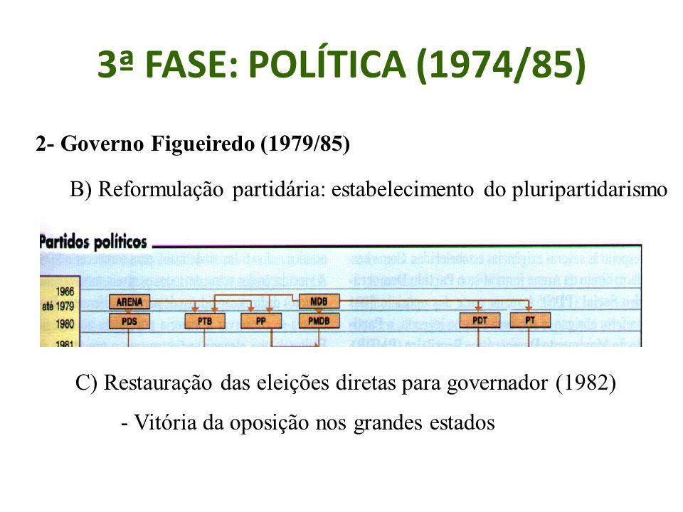 3ª FASE: POLÍTICA (1974/85) 2- Governo Figueiredo (1979/85) B) Reformulação partidária: estabelecimento do pluripartidarismo C) Restauração das eleições diretas para governador (1982) - Vitória da oposição nos grandes estados