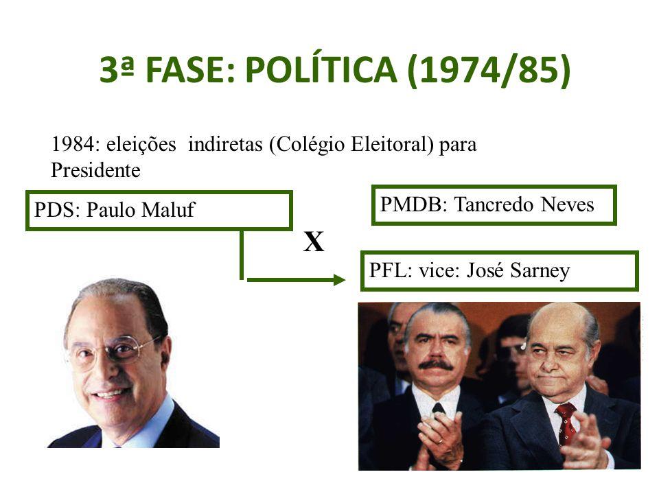 3ª FASE: POLÍTICA (1974/85) 1984: eleições indiretas (Colégio Eleitoral) para Presidente PDS: Paulo Maluf X PMDB: Tancredo Neves PFL: vice: José Sarney