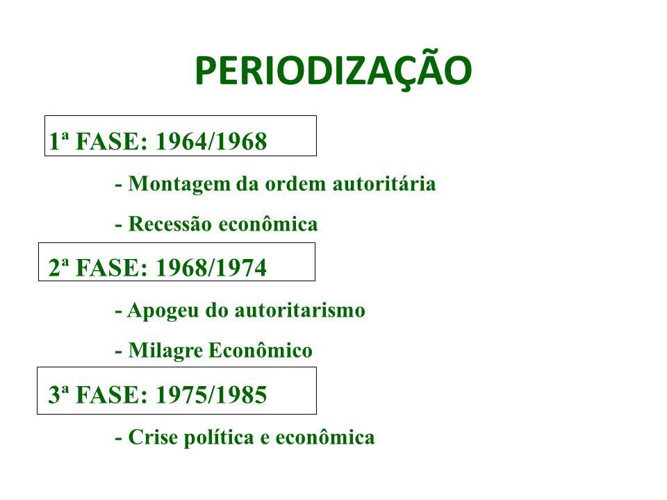 PERIODIZAÇÃO 1ª FASE: 1964/1968 - Montagem da ordem autoritária - Recessão econômica 2ª FASE: 1968/1974 - Apogeu do autoritarismo - Milagre Econômico 3ª FASE: 1975/1985 - Crise política e econômica