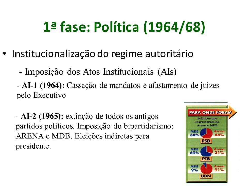 1ª fase: Política (1964/68) Institucionalização do regime autoritário - Imposição dos Atos Institucionais (AIs) - AI-1 (1964): Cassação de mandatos e afastamento de juizes pelo Executivo - AI-2 (1965): extinção de todos os antigos partidos políticos.