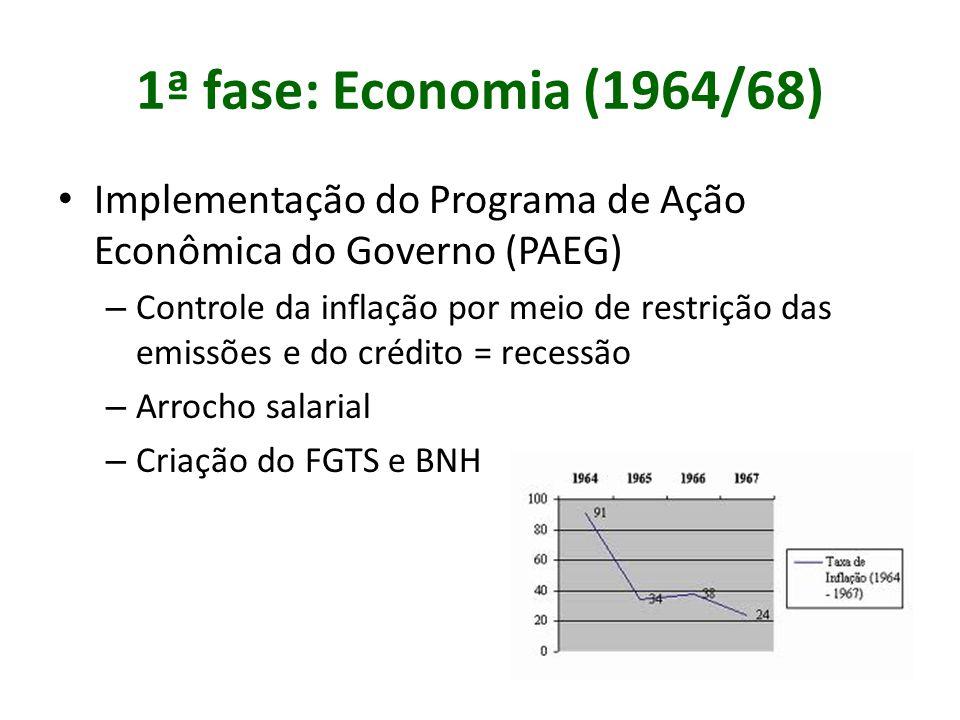 1ª fase: Economia (1964/68) Implementação do Programa de Ação Econômica do Governo (PAEG) – Controle da inflação por meio de restrição das emissões e do crédito = recessão – Arrocho salarial – Criação do FGTS e BNH