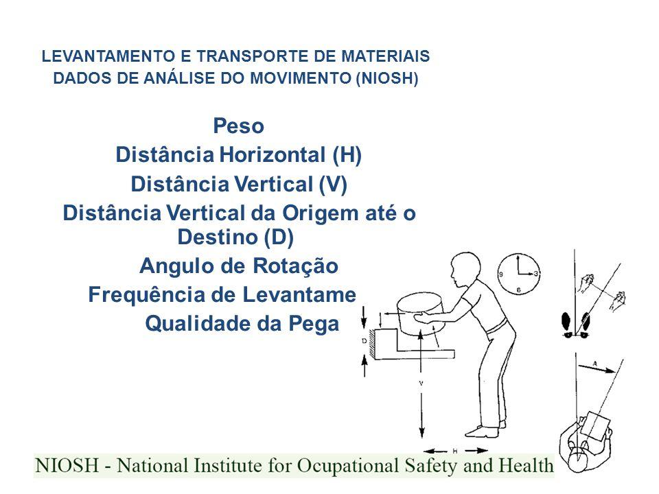 LEVANTAMENTO E TRANSPORTE DE MATERIAIS DADOS DE ANÁLISE DO MOVIMENTO (NIOSH) Peso Distância Horizontal (H) Distância Vertical (V) Distância Vertical d