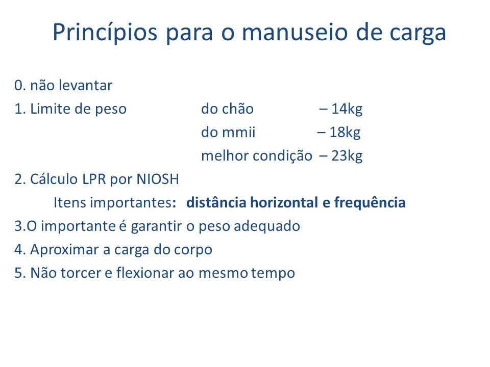 Princípios para o manuseio de carga 0. não levantar 1. Limite de peso do chão – 14kg do mmii – 18kg melhor condição – 23kg 2. Cálculo LPR por NIOSH It