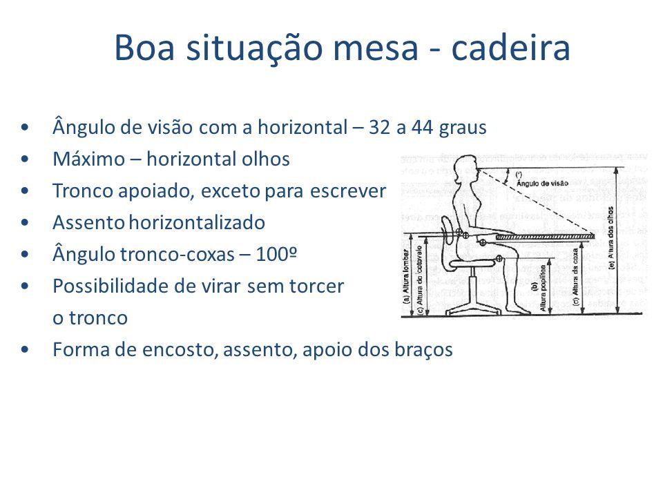 Boa situação mesa - cadeira Ângulo de visão com a horizontal – 32 a 44 graus Máximo – horizontal olhos Tronco apoiado, exceto para escrever Assento ho