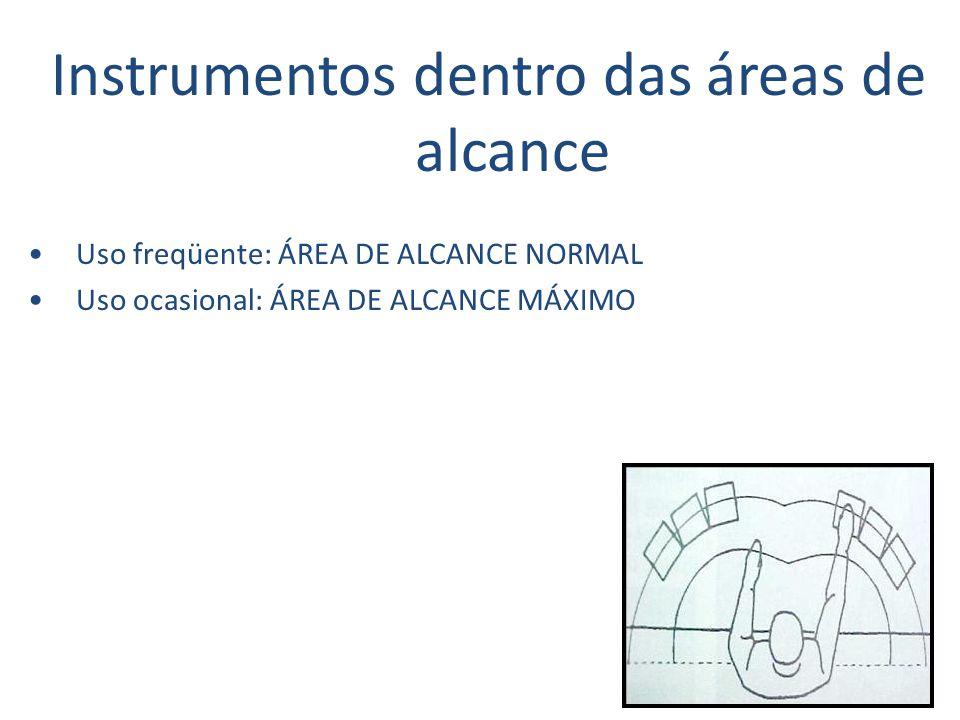 Instrumentos dentro das áreas de alcance Uso freqüente: ÁREA DE ALCANCE NORMAL Uso ocasional: ÁREA DE ALCANCE MÁXIMO